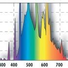 JBL Solar Natur T8,  (9000K) - Дневна светлина за сладководен аквариум - различни размери